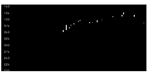 6870フェンオールの株価チャート