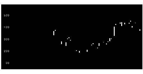 6871日本マイクロの株式チャート