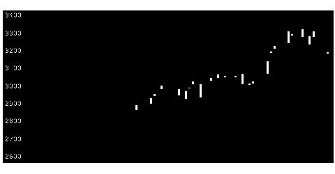 6877OBARAGの株価チャート