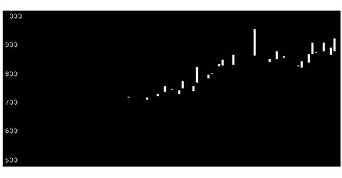 6879イマジカGの株価チャート
