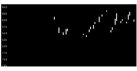 6881キョウデンの株式チャート