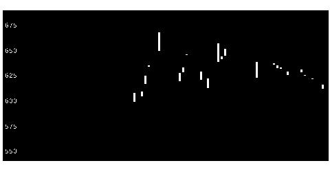 6897ツインバードの株価チャート