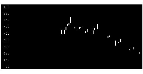 6901澤藤電機の株価チャート