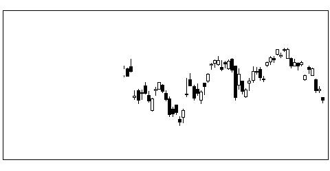 6902デンソーの株価チャート