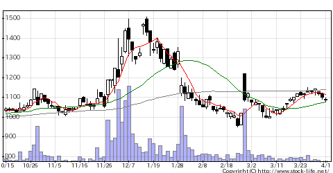6912菊水電子の株価チャート