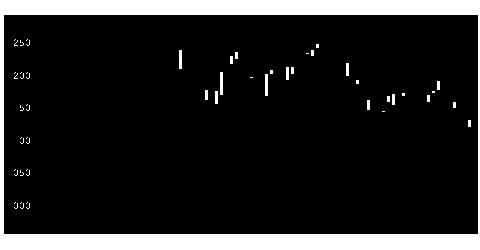 6937古河電池の株価チャート