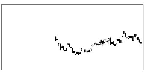 6958日本CMKのチャート
