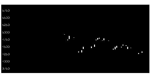6976太陽誘電の株式チャート