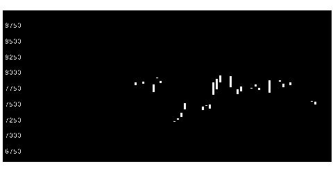 6981村田製作所の株価チャート