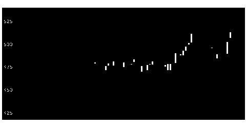 6982リードの株価チャート