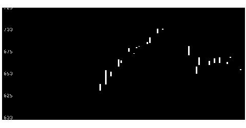 6986双葉電子工業のチャート