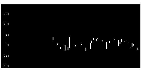 北陸 電気 工業 株価