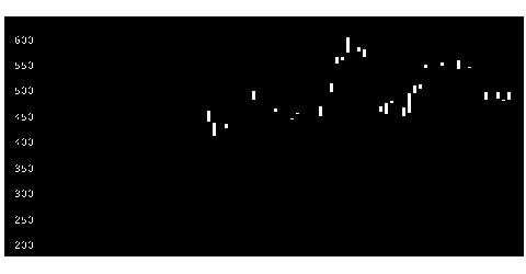 6995東海理の株価チャート
