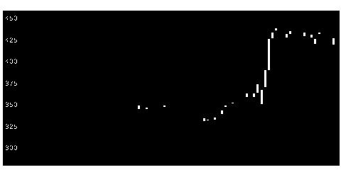 7003三井E&Sの株式チャート