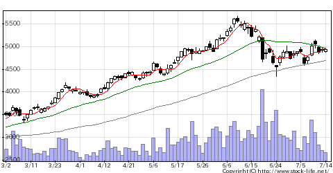 7011三菱重の株価チャート