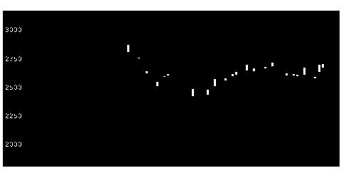 7012川崎重工業の株式チャート