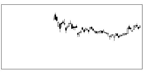 7013IHIの株価チャート