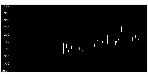 7018内海造の株式チャート
