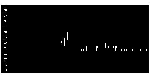7022サノヤスHDの株価チャート