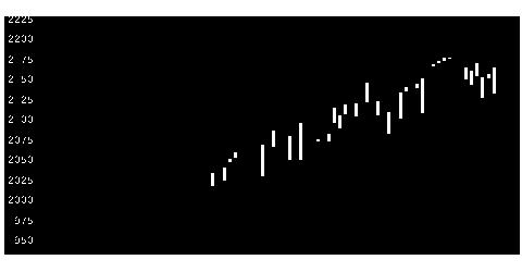 7102日車両の株式チャート
