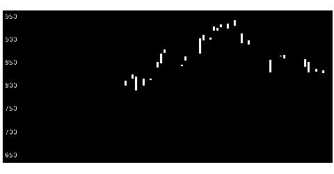 7105ロジスネクスの株式チャート