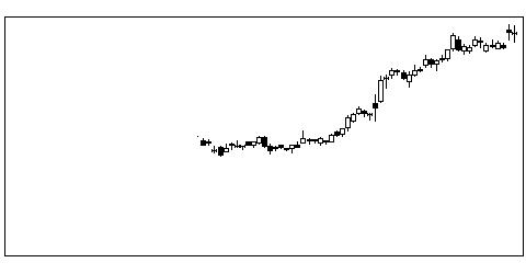 7148FPGの株価チャート