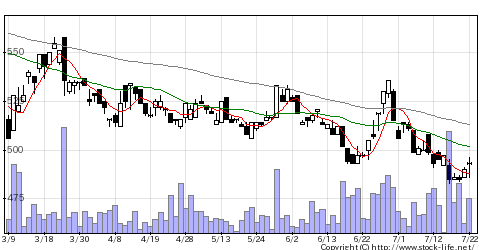 7150島根銀行のチャート