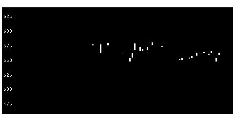 7161じもとホールディングスの株価チャート
