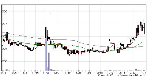 7162アストマックスの株価チャート