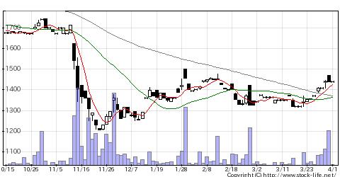 7169ニュートンFの株価チャート