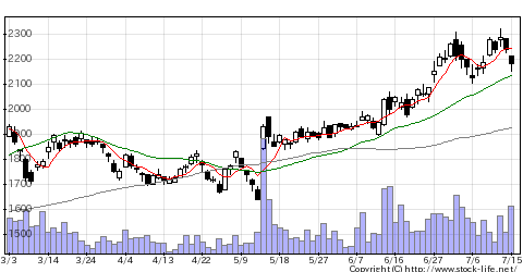 7173東京TYFGの株価チャート