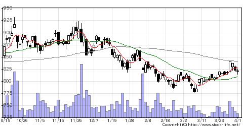 7177GMO−FHの株価チャート