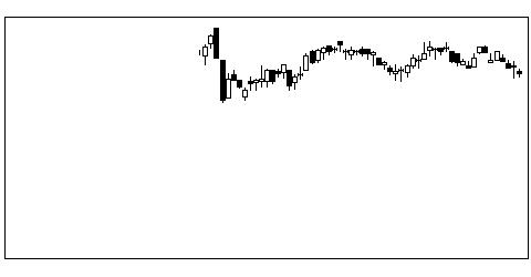 7184富山第一銀行の株価チャート
