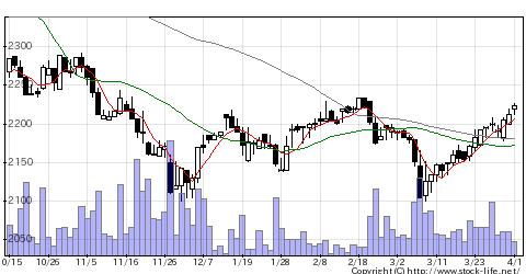 7185ヒロセ通商の株価チャート