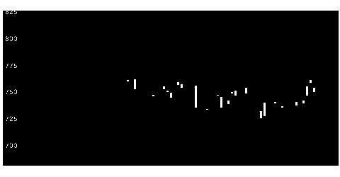 7189西日本FHのチャート