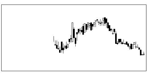 7192日本モゲジSの株価チャート