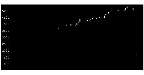 7199プレミアGの株価チャート