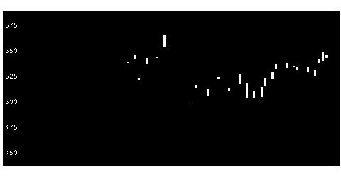 7201日産自動車の株式チャート