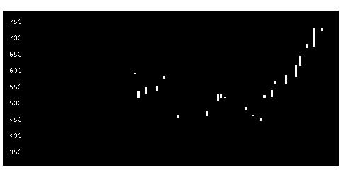 7202いすゞの株価チャート
