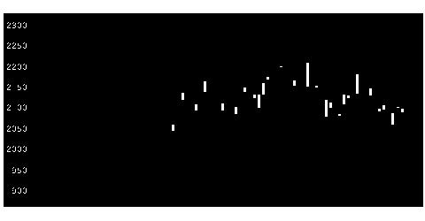 7203トヨタ自動車の株価チャート