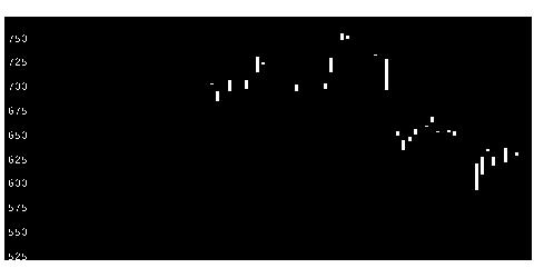 7205日野自の株価チャート