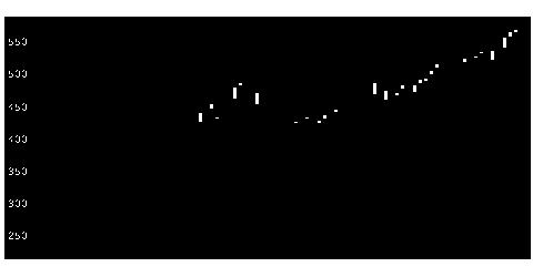 7211三菱自の株価チャート