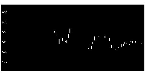 7212エフテックの株価チャート