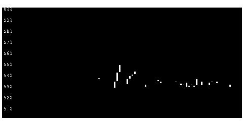 7213レシップHDの株価チャート