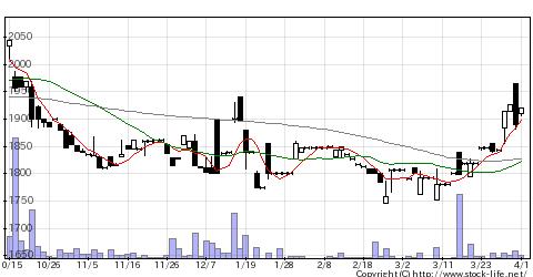 7219エッチ・ケー・エスの株価チャート