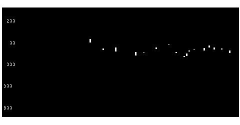 7224新明和の株価チャート