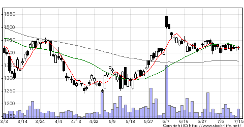 7226極東開発の株価チャート