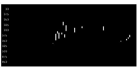 7227アスカの株式チャート