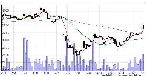 7228デイトナの株価チャート