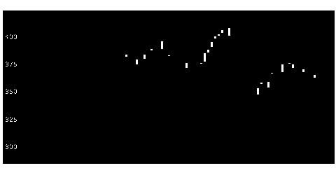 7241フタバ産業のチャート